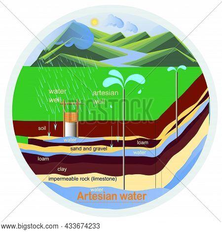 Artesian Water Scheme Round Banner Art Design Nature Design Element Stock Vector Illustration For Ed