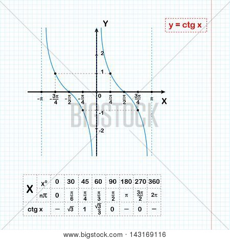 Cotangent function on sheet of paper with coordinate table 2d illustration on grid vector eps 8
