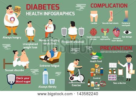 diabetes infographic detail of health care concept in obesity and diabetes people with symptoms and complication. use for brochure poster banner illustration.