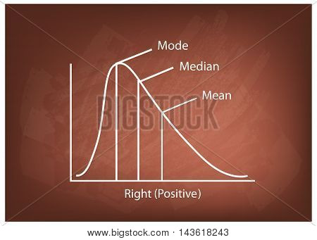 Business and Marketing Concepts Illustration Collection of Positve and Negative Distribution Curve or Normal Distribution Curve and Not Normal Distribution Curve on A Chalkboard Background.