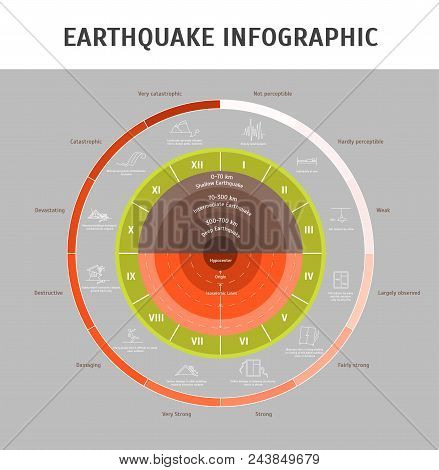 Cartoon Earthquake Magnitude Infographic Concept Card Poster Seismic Disaster Element Flat Design St
