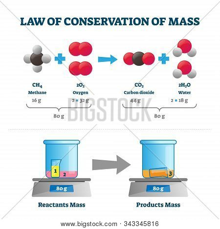Law Of Conservation Of Mass Vector Illustration. Labeled Educational Scheme With Substance Example.