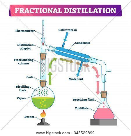 Fractional Distillation Vector Illustration. Labeled Educational Technology Process Scheme. Physics