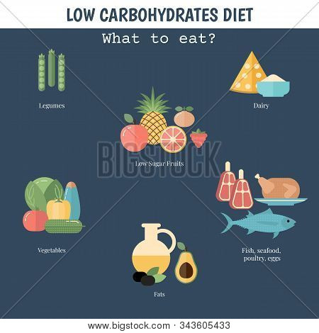 Foods Infographics. Low Carbohydrates Concept With Food Icons.