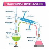 Fractional distillation vector illustration. Labeled educational technology process scheme. Physics method to separate mixture to fractions and liquid with vapor and fractionating column equipment. poster