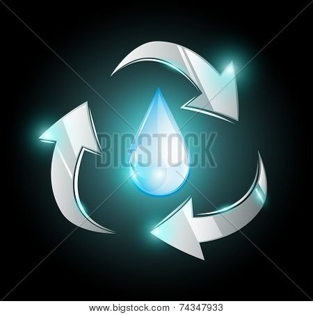 Droplet in recycle arrows