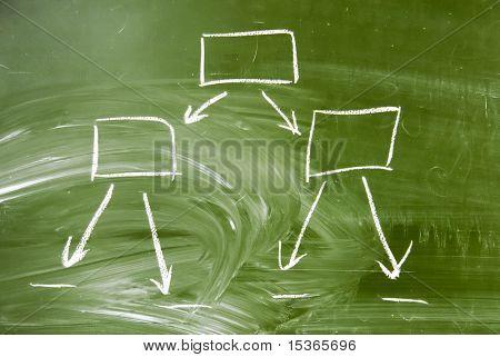 Diagram on a school blackboard.