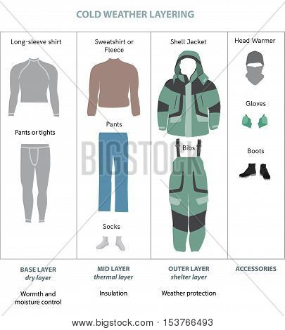 Cold weather layered clothes flat vector infographics. Guide for layer winter clothing, apparel for active people. Extreme cold sportswear. Jacket, bib, boots. Activewear fashion layering concept