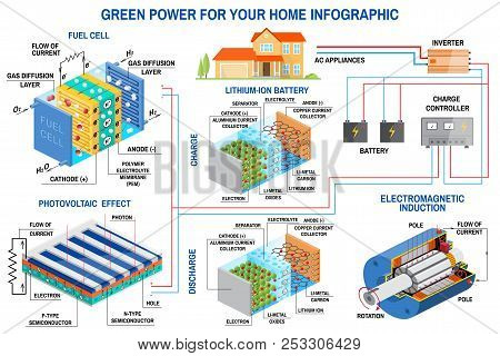 Solar Panel, Fuel Cell And Wind Power Generation System For Home Infographic. Wind Turbine, Solar Pa