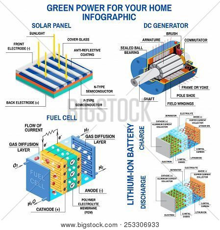 Solar Panel, Dc Generator, Fuel Cell And Lithium Battery. Process Of Converting Light To Electricity