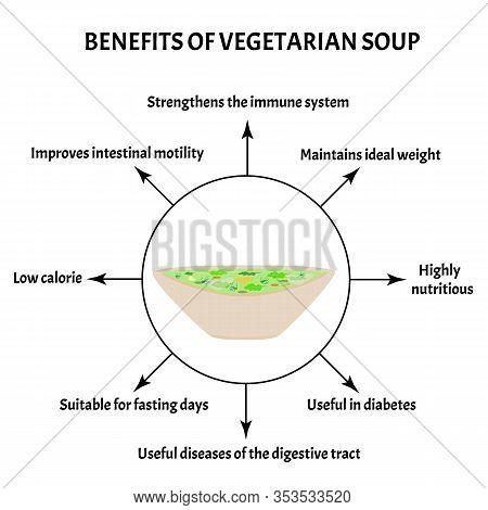 International Soup Day April 5th. Useful Properties Of Vegetarian Soup. Infographics. Vector Illustr