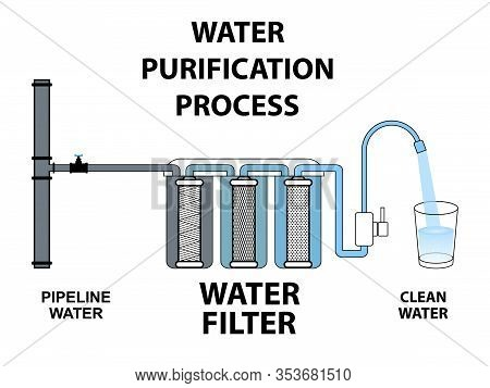 Process Purification Of Pipeline Water Through Filter Dirty Water Becomes Clean Multi-stage Circuit