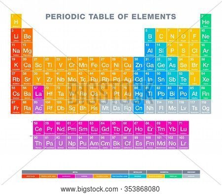 Periodic Table Of Elements. Multi Colored Periodic Table. Tabular Display Of Chemical Elements. With