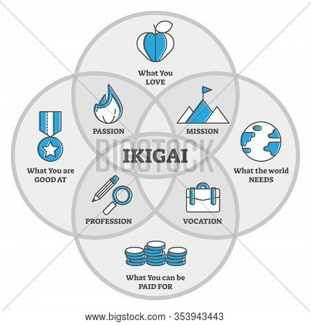 Ikigai Japanese Thinking Concept, Outline Diagram Vector Illustration.reason For Being And Thing Tha