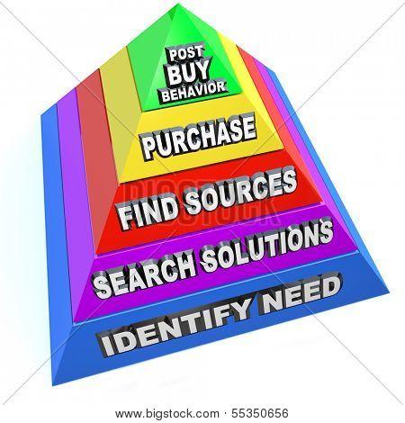 Buying Process Pyramid Steps Customer Purchasing Procedure