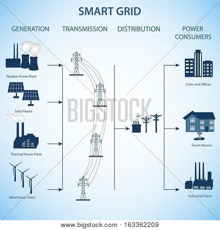 Smart Grid concept Industrial and smart grid devices in a connected network.