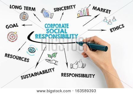 Hand with marker writing, Corporate Social Responsibility Concept.