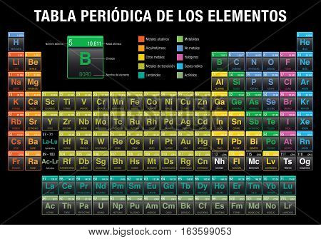 TABLA PERIODICA DE LOS ELEMENTOS -Periodic Table of Elements in Spanish language- in black background with the 4 new elements ( Nihonium, Moscovium, Tennessine, Oganesson ) included on November 28, 2016 by the International Union of Pure and Applied Chemi