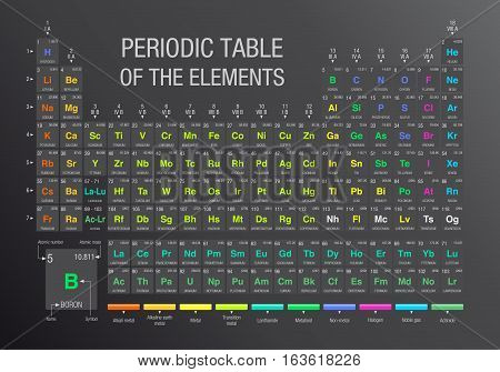 Periodic Table of the Elements in gray background with the 4 new elements ( Nihonium, Moscovium, Tennessine, Oganesson ) included on November 28, 2016 by the International Union of Pure and Applied Chemistry