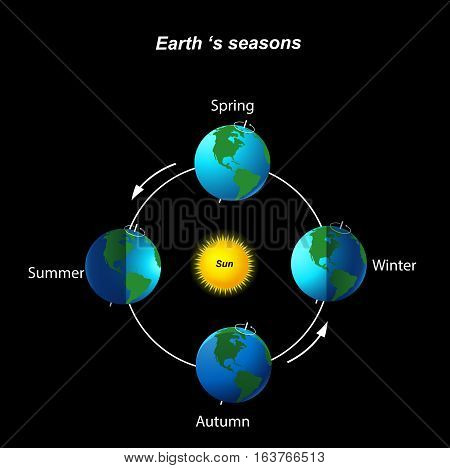 Vector illustration of Earth's season on black background