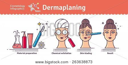 Vector Illustration Set With Salon Dermaplaning. Infographics With Icons Of Medical Cosmetic Procedu