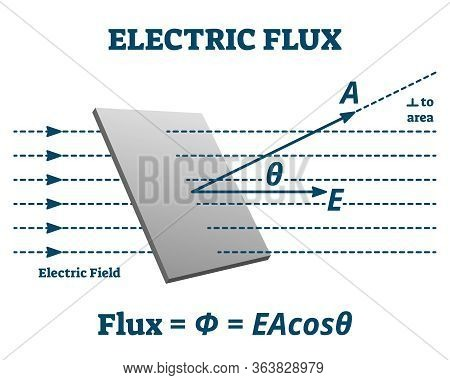 Electric Flux Vector Illustration. Labeled Measurement Explanation Scheme. Physics Electromagnetism