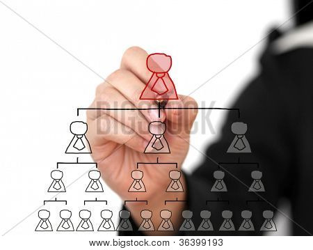Business hand write Organization Chart in Technology Virtual Screen for Business Building Concept
