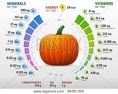 Vitamins And Minerals Of Pumpkin