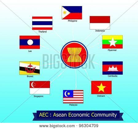 aec asean economic community cooperation flag of member circle poster