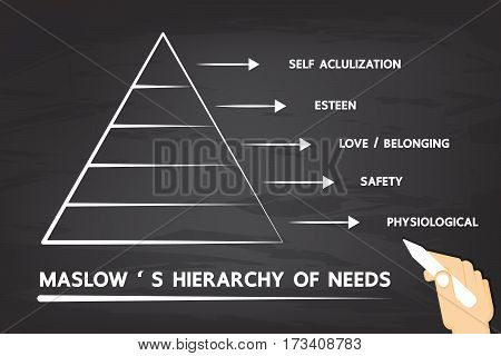 Maslow's Hierarchy of needs. vector design for business.