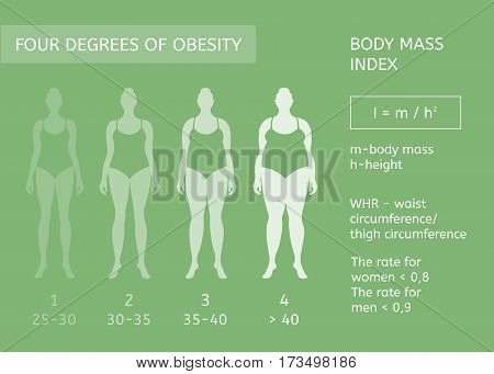 Woman figure. Obesity stages. Body mass index. Infographics