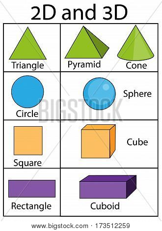 2D and 3D geometric shapes and figures. Educational infographics for kids. Children visual aids. Vector illustration