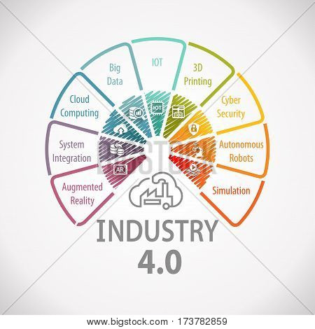 Industry 4.0 Industrial Automation Wheel Concept Infographic