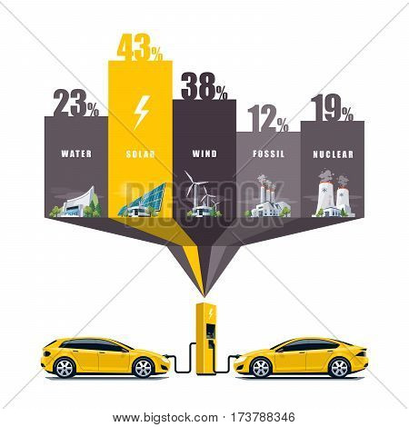 Vector illustration infographic of solar water fossil wind nuclear power plants showing consumption on charging electric car. Electricity generation type usage percentage. Different types of factories table graph. Renewable and pollution electricity resou