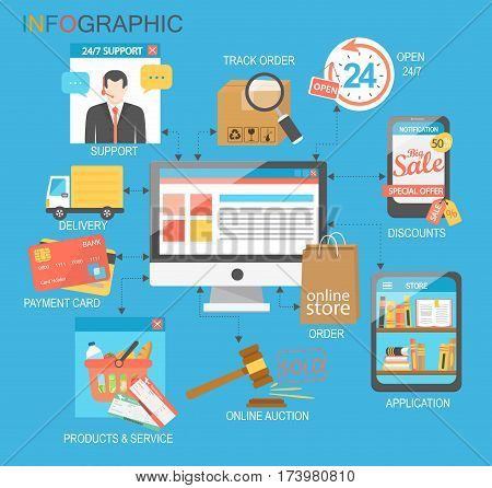 Flat design infographic with icons of retail ecommerce online shopping and marketing elements such as promotion coupon discount with various shopping and money economy symbol. Vector illustration