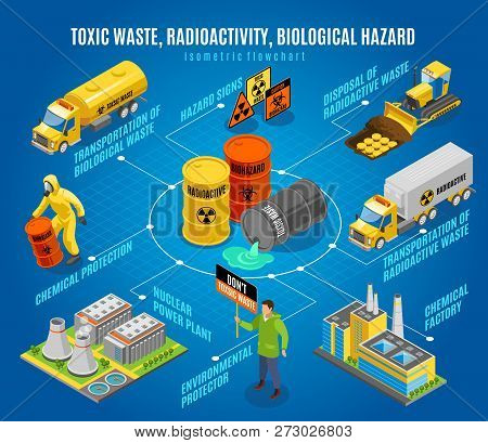 Toxic Radioactive Nuclear Biological Waste Hazard Isometric Flowchart With  Safe Disposal Transporta