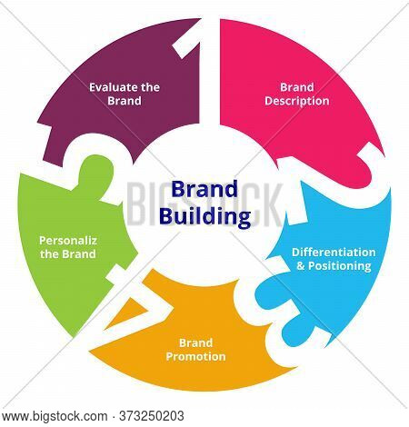 Rand Building Steps Brand Description Differentiation And Positioning Brand Promotion Personalize Th