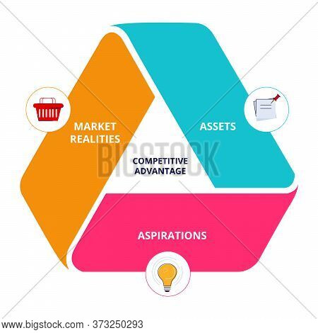 Competitive Advantage Assets Aspirations Market Realities In Diagram Icon Modern Flat Style