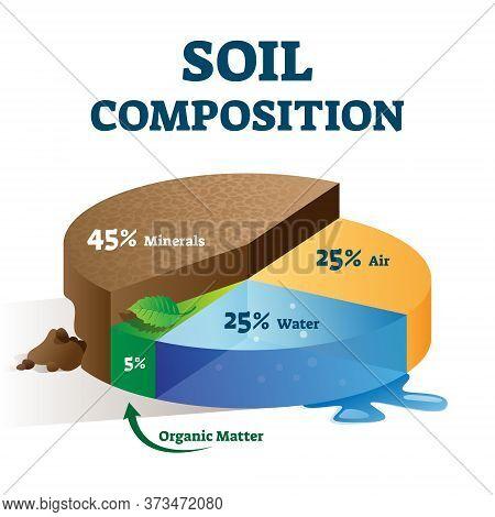 Soil Composition Structure Labeled Educational Scheme Vector Illustration. Land Mixture Components E
