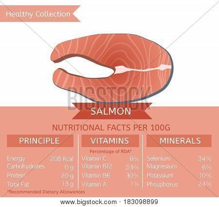 Salmon health benefits. Vector illustration with useful nutritional facts. Essential vitamins and minerals in healthy food. Medical, healthcare and dietary concept.