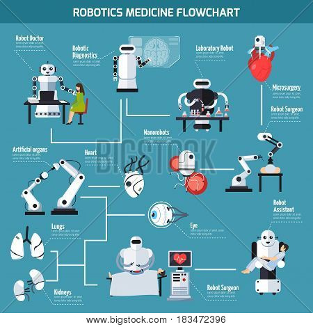 Robotics medicine flowchart with information about artificial organs and range of robot use so as laboratory research diagnostic surgery assistant microsurgery flat vector illustration