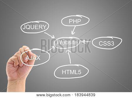 The planning to design development a website