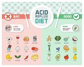 Acid reflux and gerd symptoms prevention diet with trigger foods and anti-inflammatory healthy food poster