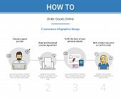 E-commerce infographics vector illustration of how to buy goods online. People online purchasing and ordering. Flat ecommerce stages add to cart, read agreement, personal data sheet and call center poster