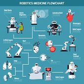 Robotics medicine flowchart with information about artificial organs and range of robot use so as laboratory research diagnostic surgery assistant microsurgery flat vector illustration poster