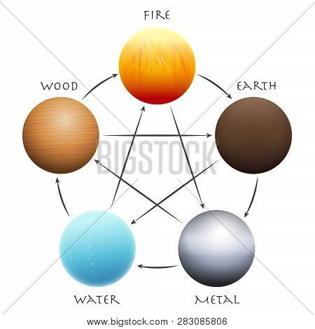 Wu Xing Balls. Five Elements Arranged In A Circle. Traditional Chinese Taoism Symbols - Wood, Fire,