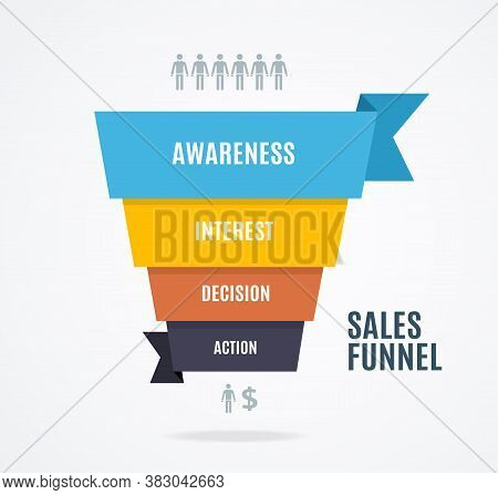 Sales Funnel Banner Concept Ad Poster Card Include Of Awareness, Interest, Decision And Action. Vect