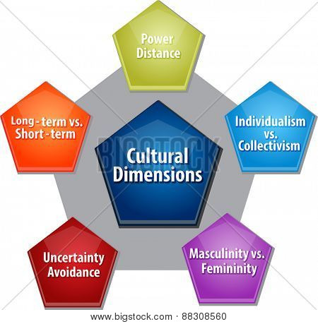 business strategy concept infographic diagram illustration of cultural dimensions poster