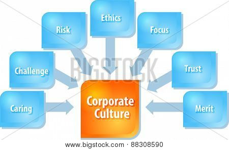 business strategy concept infographic diagram illustration of corporate culture components
