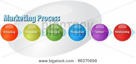 business strategy concept infographic diagram illustration of marketing sales process